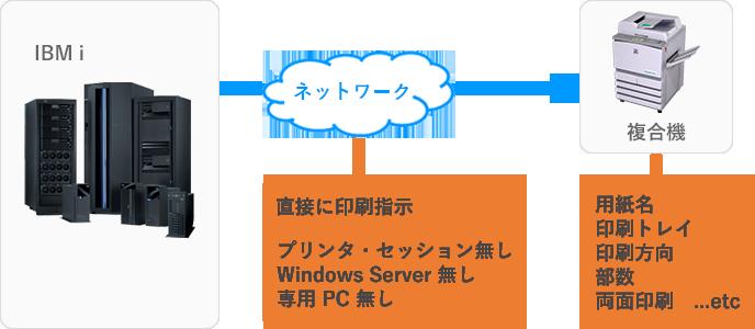 Win10問題のプリンタ・セッションの解決図解