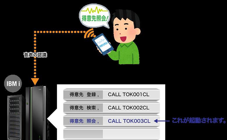 スマートフォンからIBM-i-への音声認識の図解