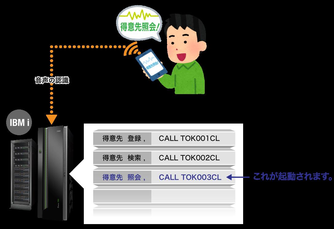 スマートフォンからIBM i への音声認識の図解
