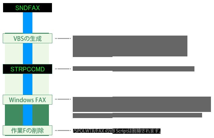機能別操作ガイド fax送信