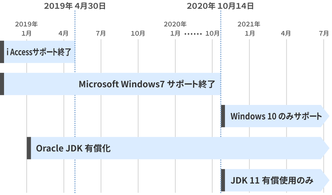 IBM ACS (= IBM Access Client Solutions for Windows)との比較
